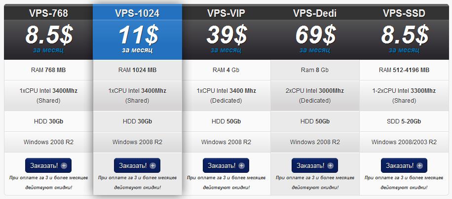 Vps сервер для форекс советников недорогой индикатор форекс для мт4 ovi