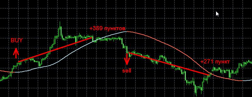 Очень хорошие индикаторы форекс международный валютный рынок forex это просто