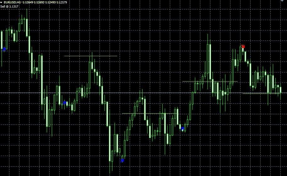 Крутые индикаторы на форекс bp l stock