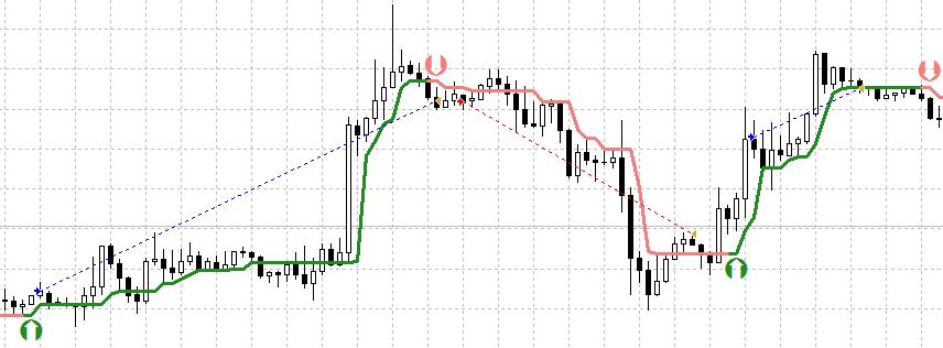 Точный стрелочный индикатор форекс time and sales на форексе