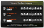 Опыт с Zulutrade или убыток -809.75 USD