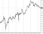 Полугодовая проверка сигналов Investing com